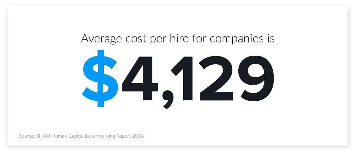 Cost per hire by a company