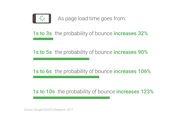 Google report on website load time